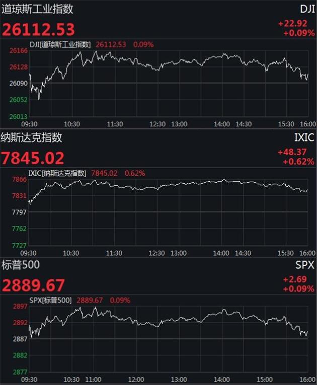 美股小幅收高道指涨逾20点 市场静待美联储会议