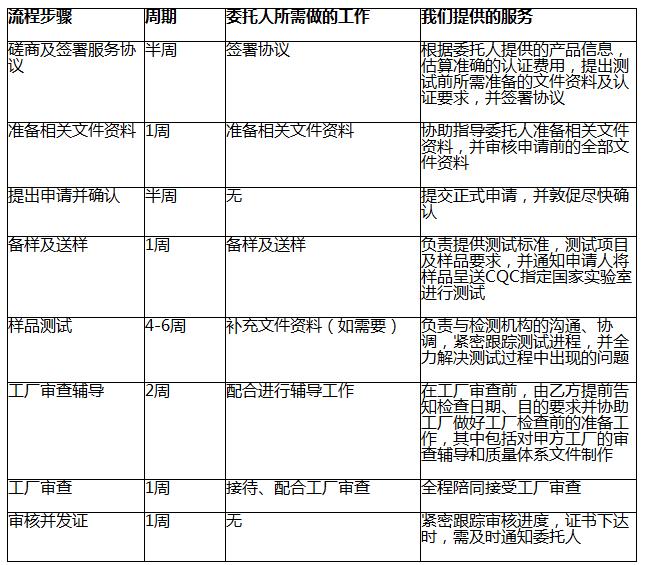 3C认证代办机构插图1