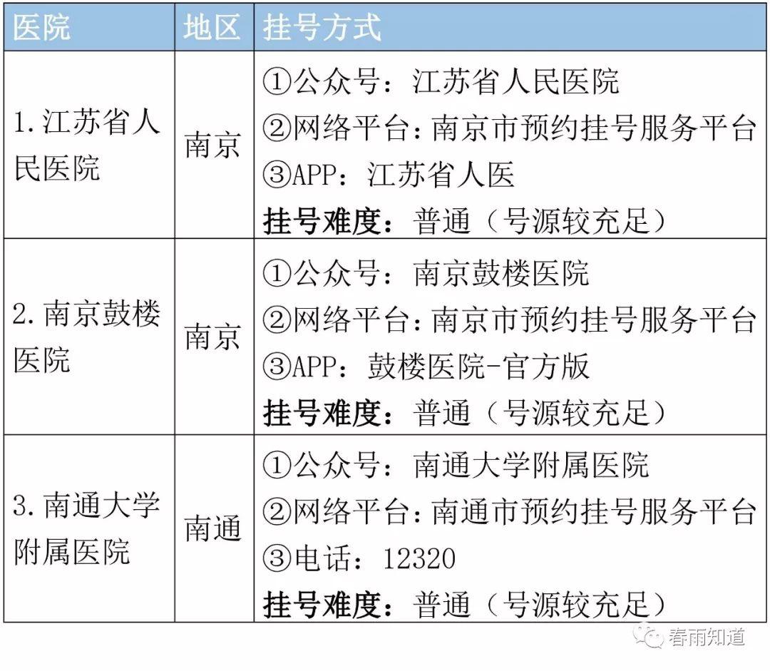 中国十大骨科医院在哪?