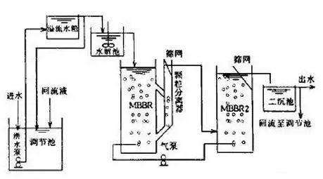 催化反应器的工作原理_芬顿反应器原理