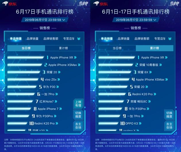 京東618前10分鐘Apple成交額增長超200%,Apple獲競速榜三冠王!