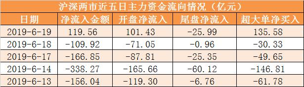 【19日資金路線圖】主力資金凈流入120億元 龍虎榜機構凈賣出7股_如何看主力資金流入