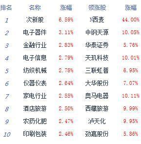 午評:兩市放量大漲滬指漲1.5% 知識產權股崛起:滬指放量