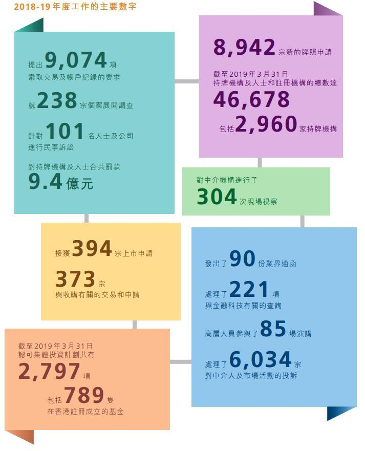 [香港證監會年報透露新動向:正研究是否引入熔斷機制]證監會年報