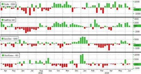 今日原油庫存 EIA原油庫存創6周來最大降幅 同時美國產量連續2周下滑