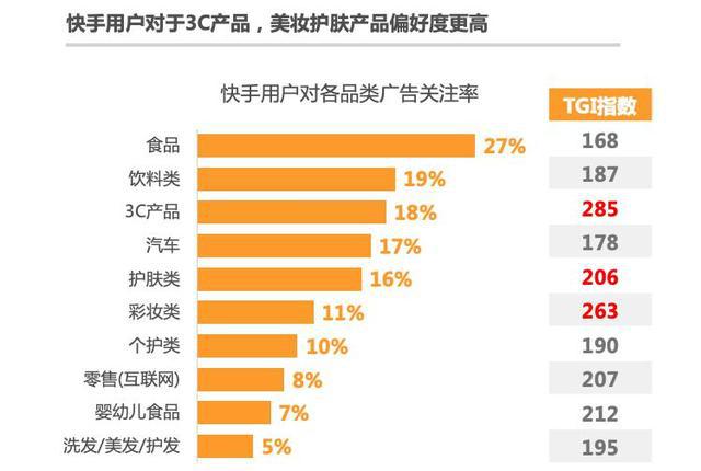 老铁带货非常6!快手精准营销,84%快手用户愿接受主播推荐产品