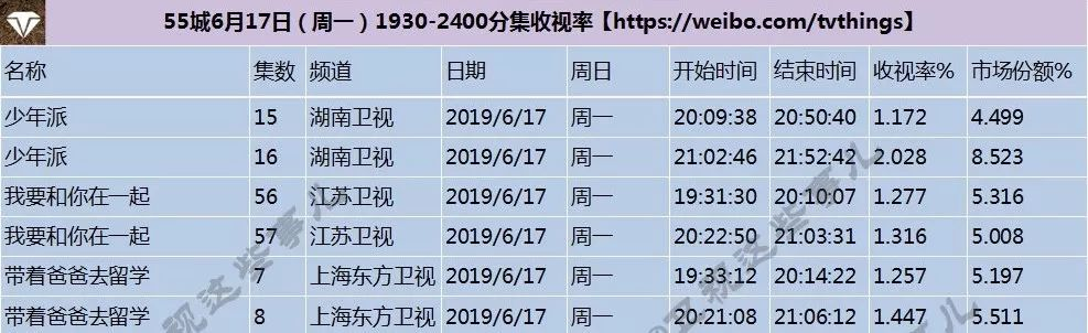 被综艺禁锢的孙红雷,4.9分不亏