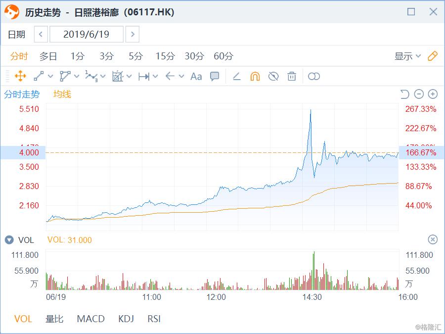 港股复盘:恒指大涨2.56%,新股日照港裕廊上市首日暴涨1.6倍