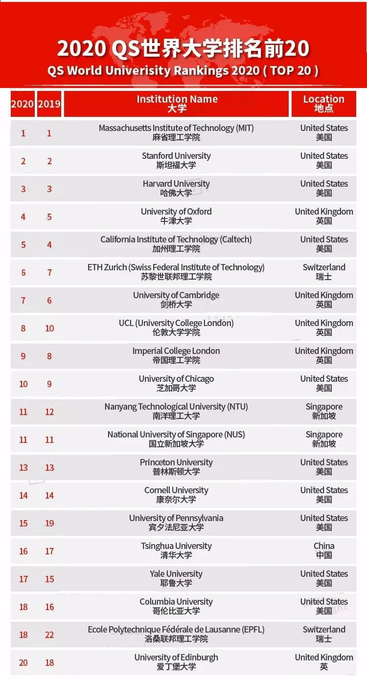 2020 QS World University Ranking:Top 100 - 社区报道- 最新