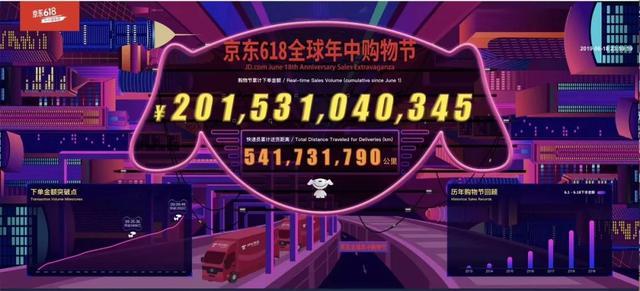 稳居铁王座16年,京东618高增长彰显中国经济活力