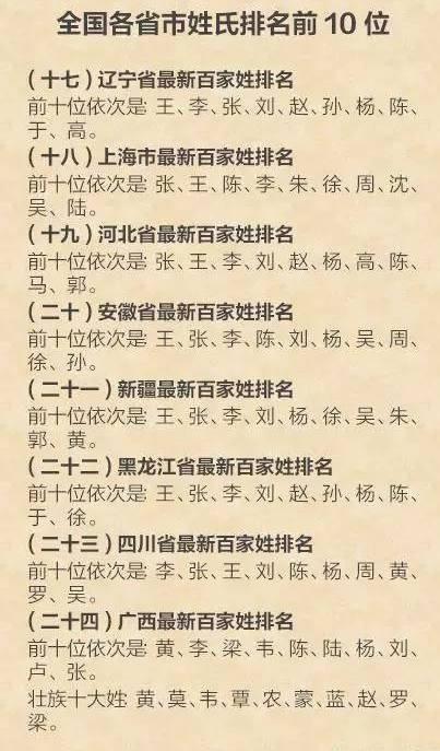 中国姓氏大排名! 快看看你的姓氏排第几?