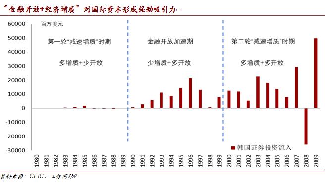 """[""""金融開放+經濟增質""""形成紅利共振,國際資本流入中國大潮不會逆轉]金融紅利"""