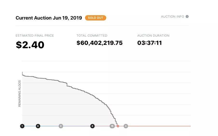 【速報!頂級項目Algorand第一輪拍賣最終價格2.4美金!】速報比分