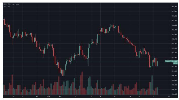 【日元 | 短期內,日央行政策未必會令日元走弱】 短期內