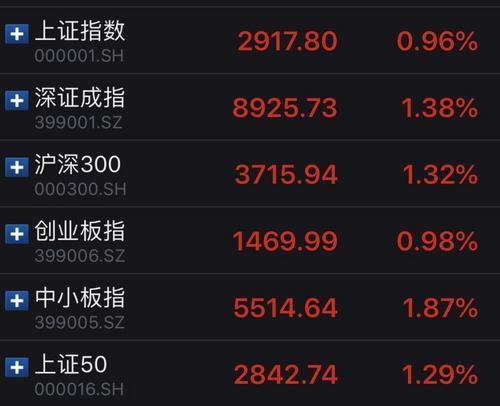 A股百股漲停 滬指漲0.96%重上2900點:A股漲停股