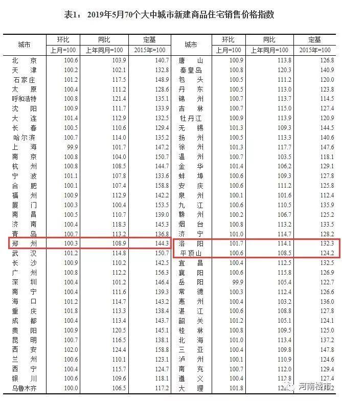亲收了这份最新报价!郑州6月9区152个在售楼盘价格高新区也买不起了