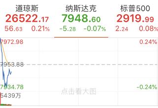 美聯儲決議【全球市場屏息靜待!今晚美聯儲公布利率決議在即 美股漲跌不一】