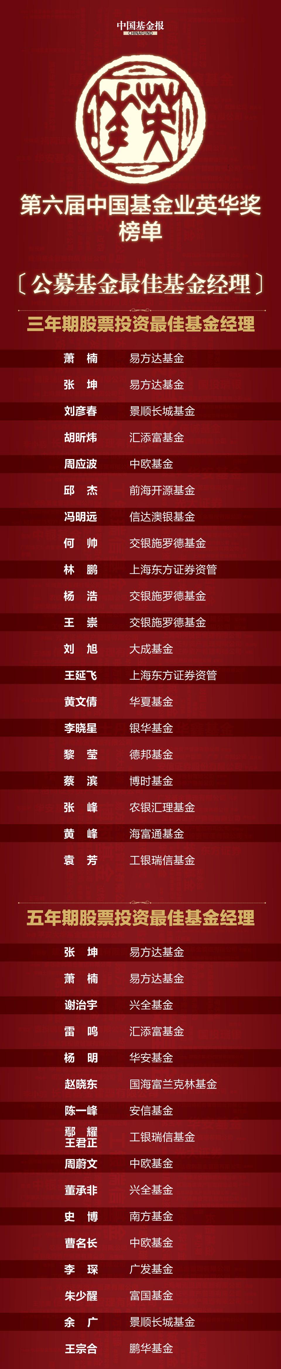 买基金就是选基金经理!最牛基金经理在此:第六届中国基金业英华奖榜单!