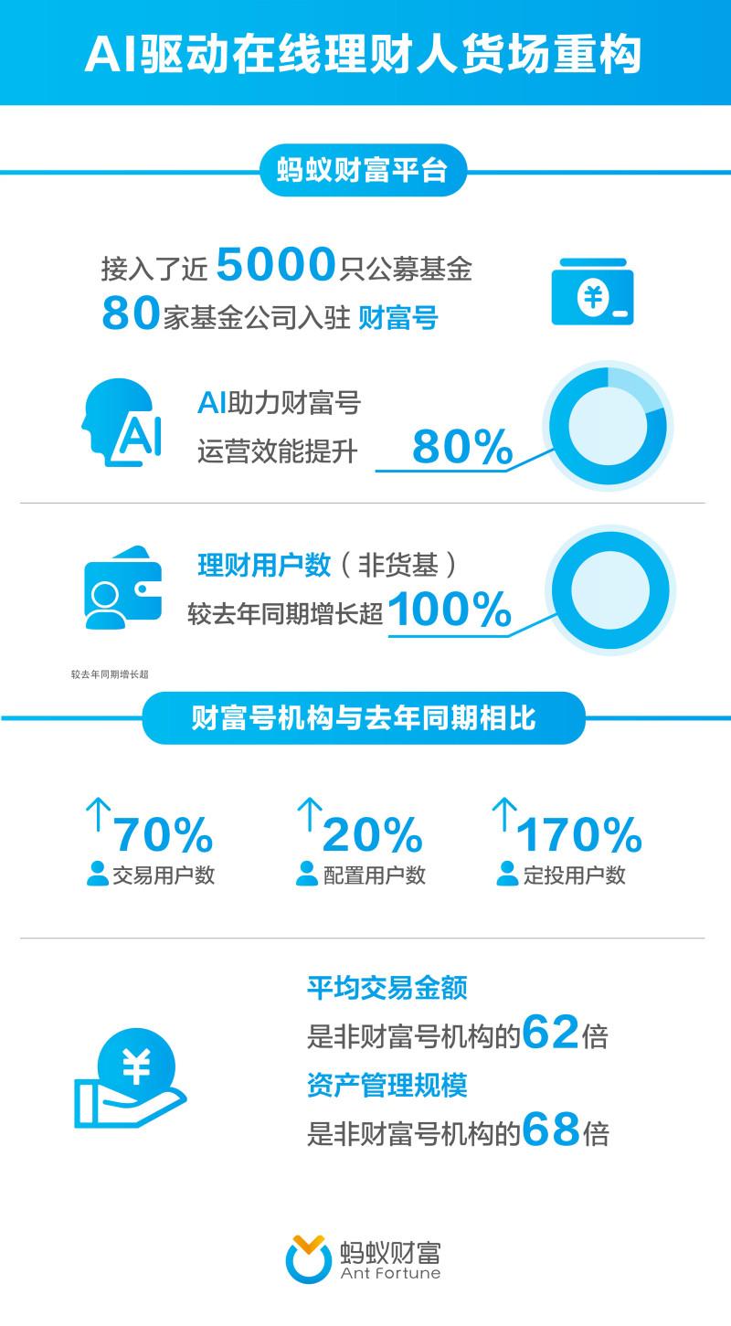 80家基金公司入驻支付宝  AI提升运营效能超80%_理财