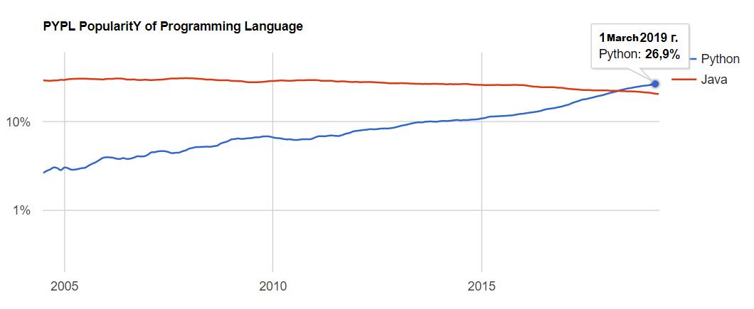 计算机编程语言中,为何Python独得恩宠?