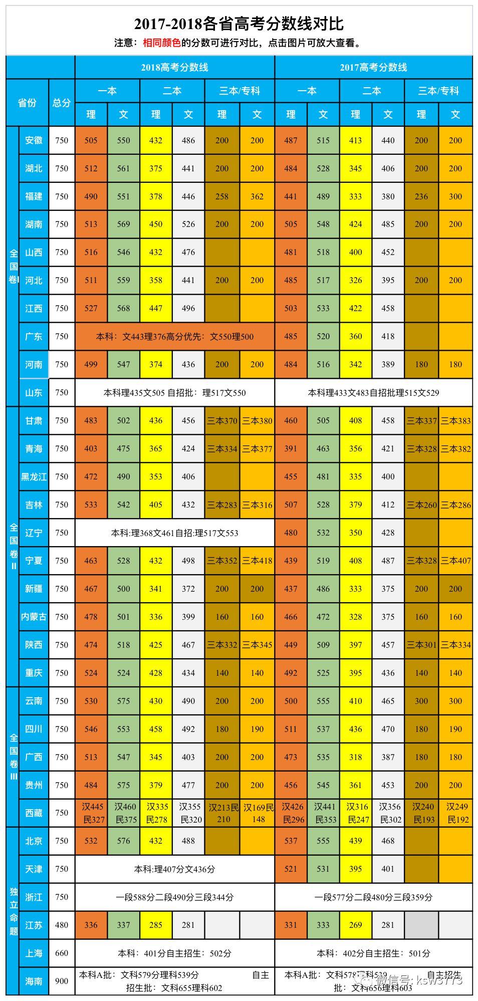 2013浙江省高考成绩_分数线 | 最新!近几年高考分数线对比!_招生