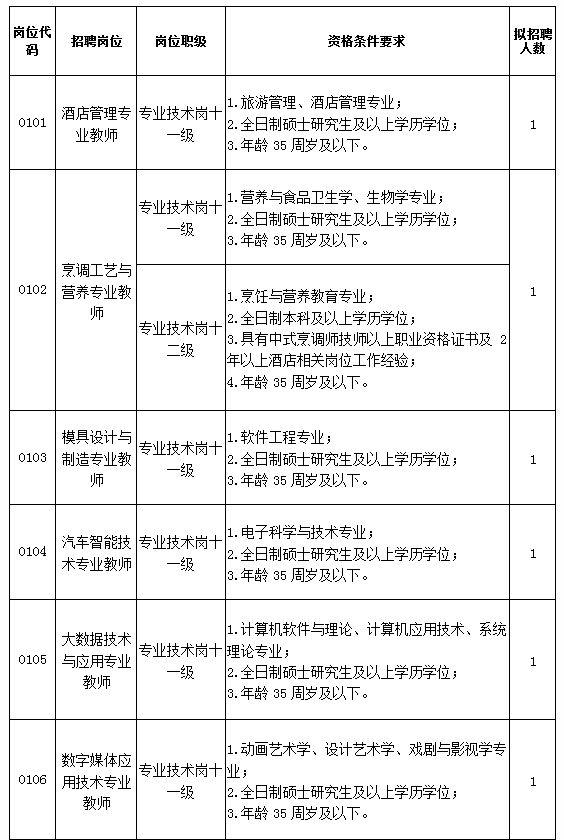 编制!河源职业技术学院招聘