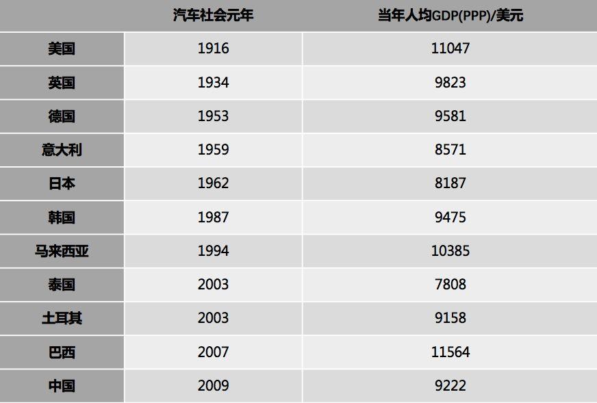 世界各国汽车保有量_为什么今年汽车卖不动了?_中国