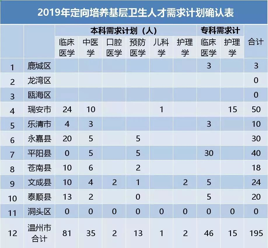 乐清市的学生人口_乐清市地图(2)
