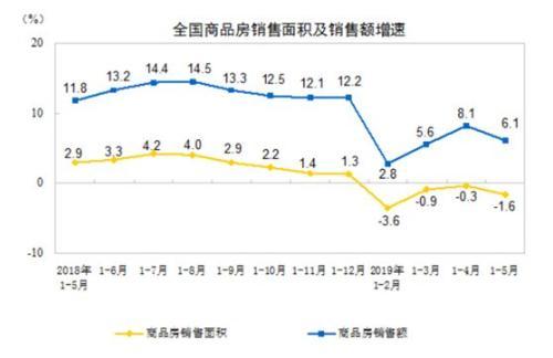 房价涨幅放缓、多指标增速回落 或进入新一轮调整期?
