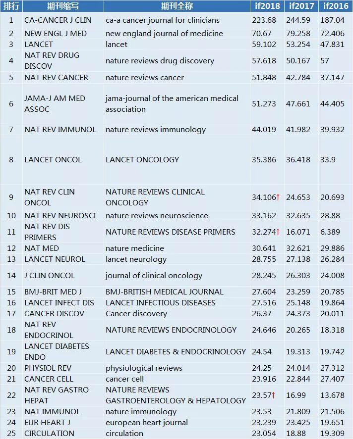 医学影响因子 【重磅】最新影响因子发布,医学类分科排行榜,抢先看|附完整目录下载