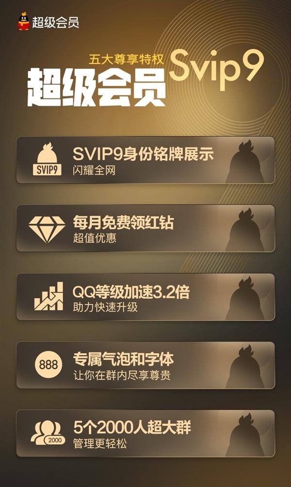 qq等级红钻_腾讯QQ SVIP9超级会员正式上线:十大特权_等级