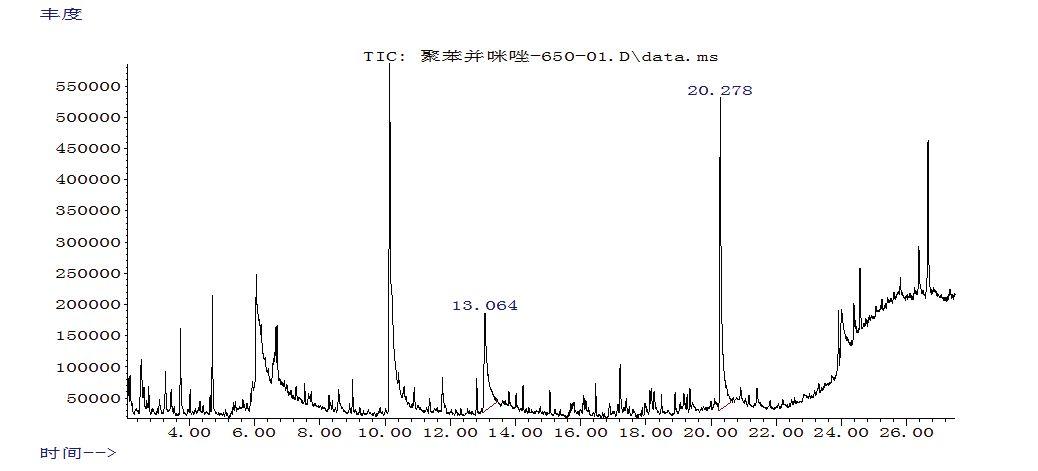 干货!热裂解气相色谱仪对聚苯并咪唑纤维定性鉴别