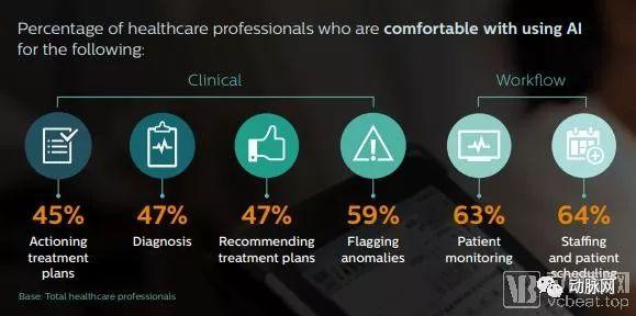 飞利浦2019未来数字健康指数报告:远程医疗、AI、DHRs在中国的使用率领