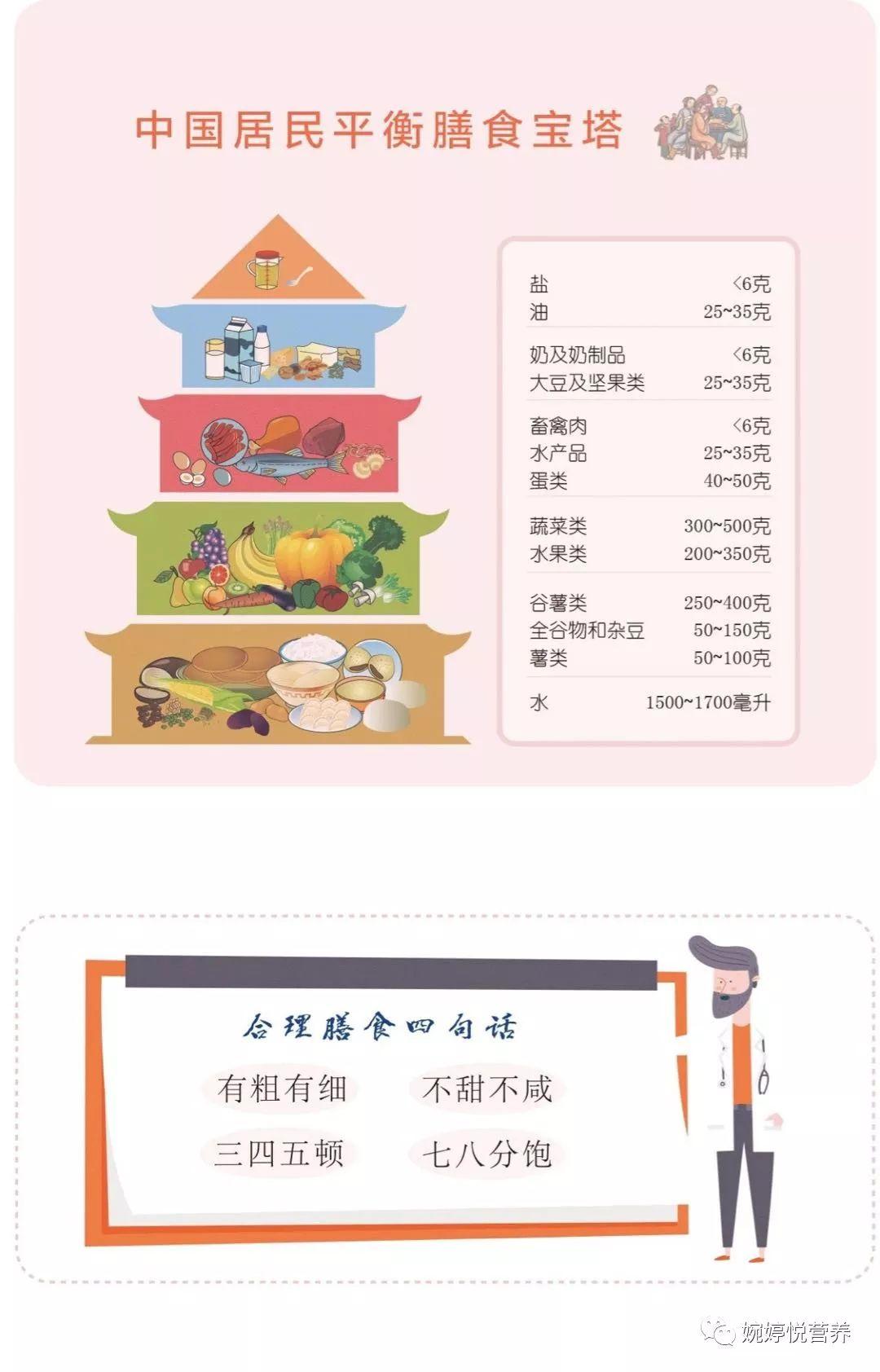 宋宝琴营养手册_最全营养知识手册~必须收藏!