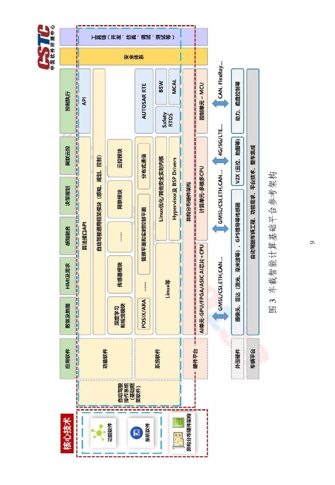 车载智能计算基础平台参考架构1 0_季报