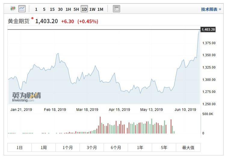 COMEX黄金期货大涨至1400美元,花旗估计年底将冲破1500美元国际外盘期货