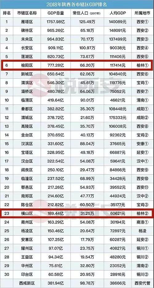 2020年陕西各县gdp_2020年陕西安康龙舟赛