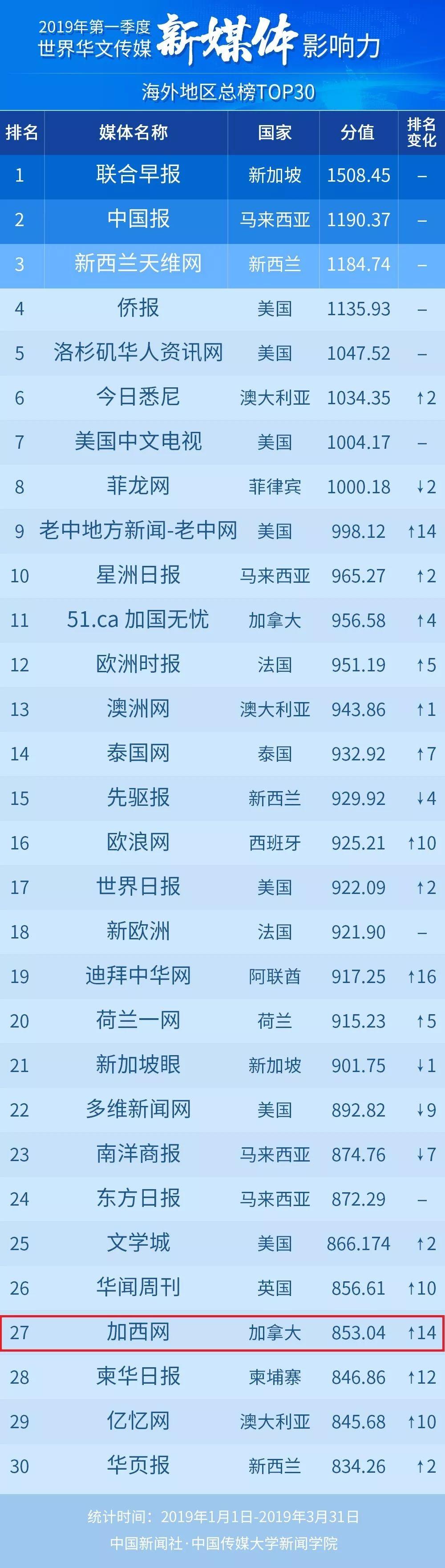 加西网飞升8位次海外华文网站第4加拿大华文网站第一!