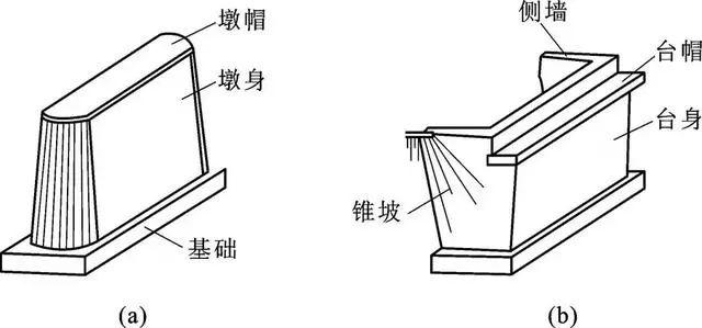 图11-4 桥梁下部结构的桥墩与桥台 (a)桥墩;(b)桥台