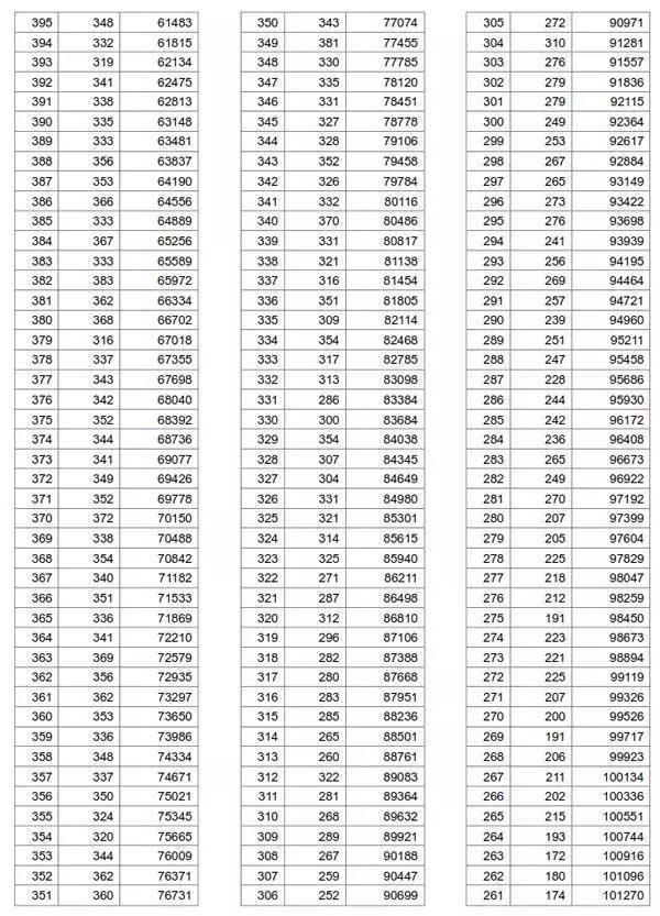湖北高考分数线查询_2019年湖北高考录取分数线、你能上哪所大学?_段表