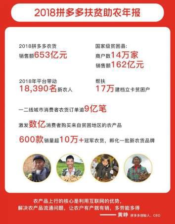 7成农货订单来自大城市!刚刚,拼多多618数据透露了一个积极信号(图4)