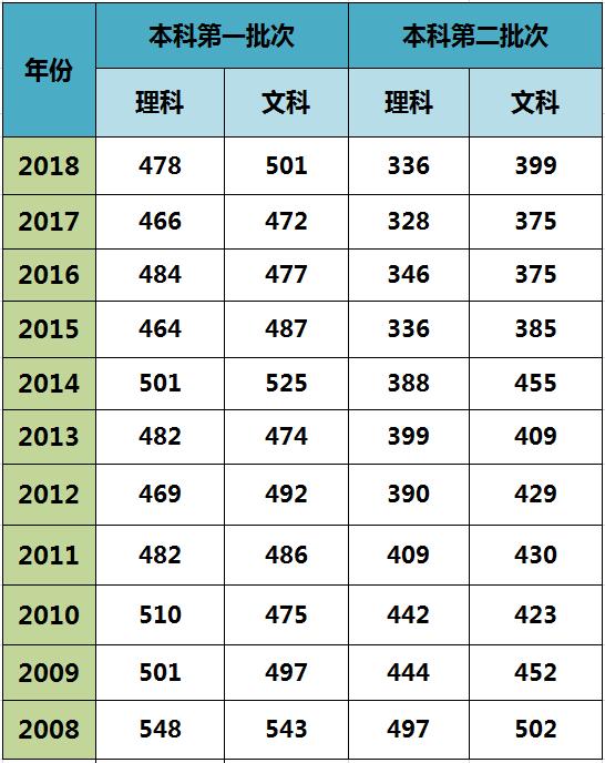内蒙古11选5杀号攻略_501分提高21分, 本科二批436分,较去年的399分提高37分 来源:内蒙古招