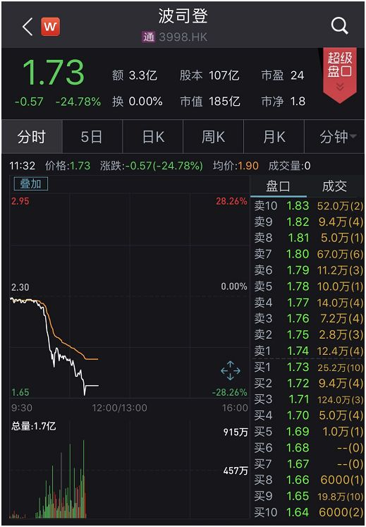 被指財務造假,股票價值為0