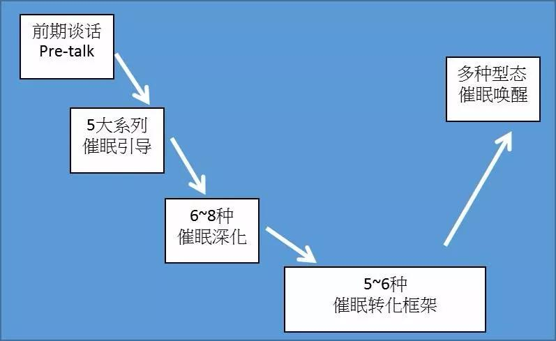 崔眠的原理_催眠
