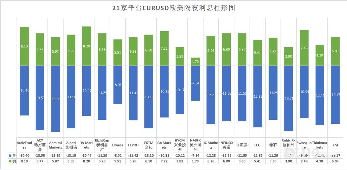 FX110网六月评测数据 外汇交易平台隔夜利息哪家低?