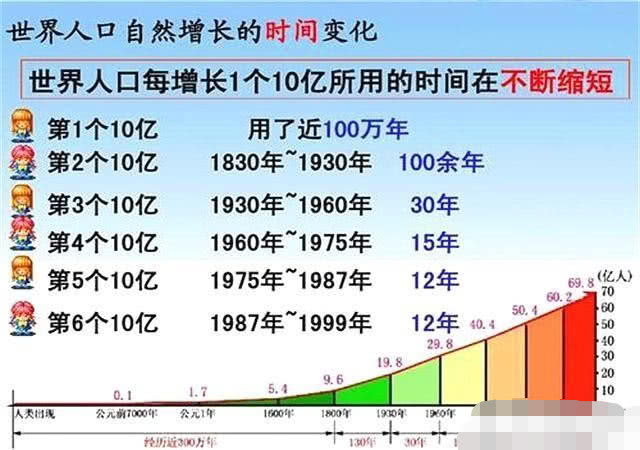 人口的数量变化教案_人口的数量变化教案PPT模板下载