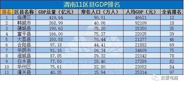 安康各县gdp_2018年陕西省各市 区 GDP排行榜