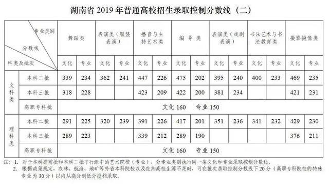2011山东一本分数线_2019湖南高考分数线:一本文科553分 理科500分_志愿