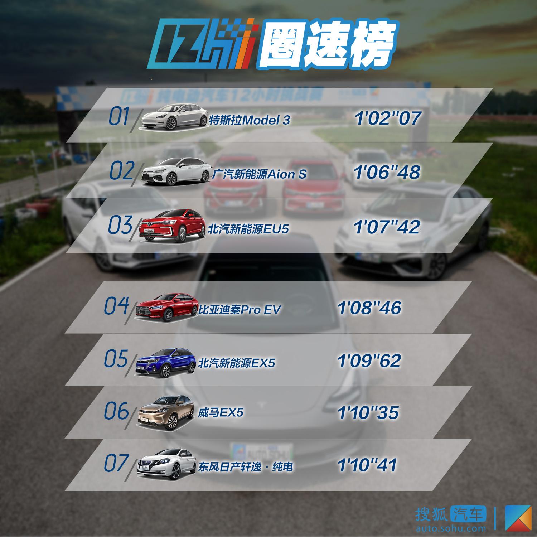 2*12小时挑战赛|实力全面反超燃油车?