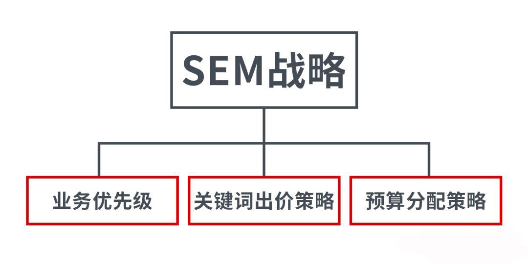 百度seo关键词优化_竞价推广策略竞价员推广误区!